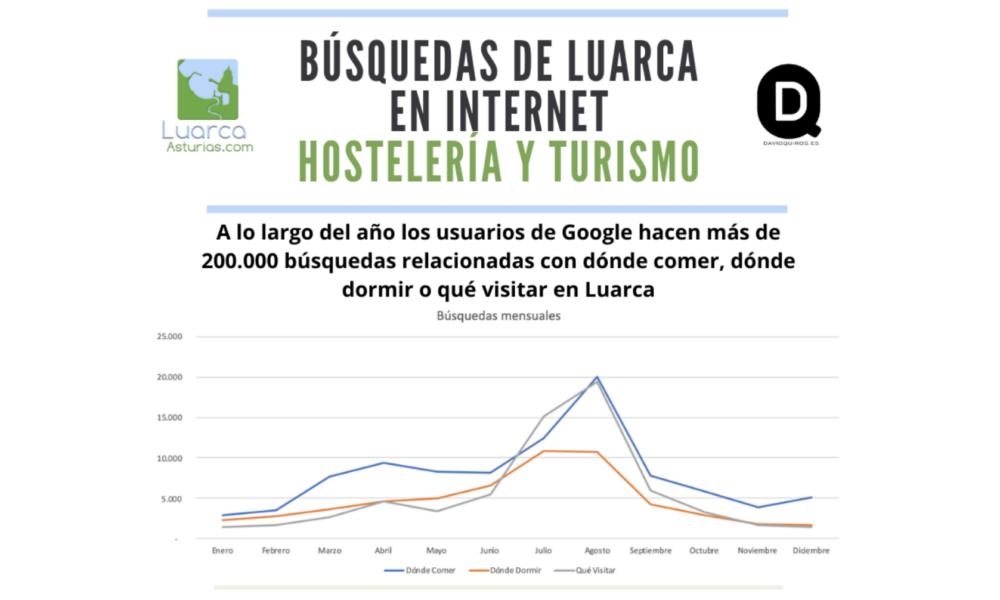 informe-busquedas-sobre-luarca-google-2019