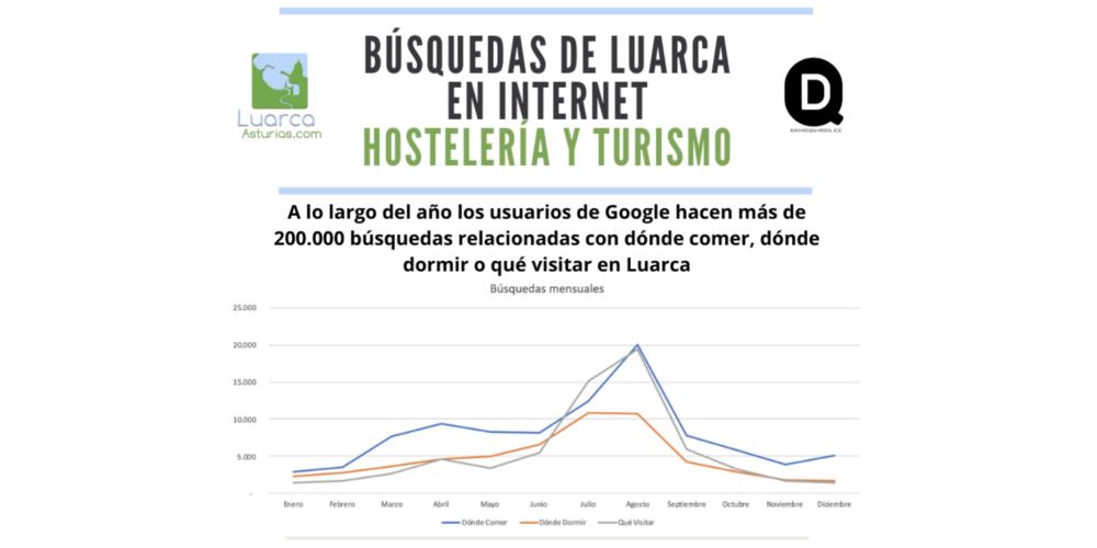 Lo más buscado en Google sobre Luarca en 2019